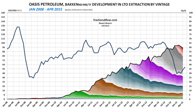 Figure 6: The chart above shows developments by vintage in LTO extraction for Oasis Petroleum in Bakken (ND) as of January 2008 and of April 2015 [right hand scale]. Development in the oil price (WTI) black line is shown versus the left hand scale. The chart does not include contributions from wells starting to flow prior to 2008 and the contributions from these wells normally diminishes as the wells ages. The average first year flow for all Oasis' wells are around 70 kb and 67 kb for those of the 2014 vintage. 47% of the LTO extraction were from the wells that started during the recent 12 months (May 2014 - April 2015). Statoil