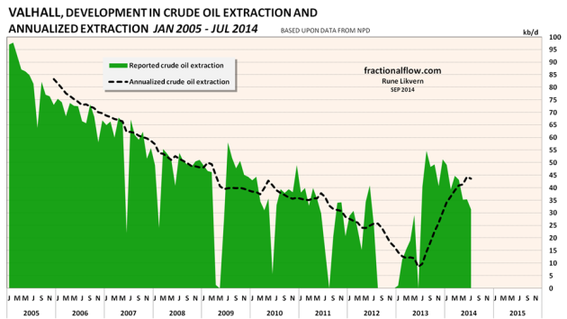 Figure 08: The chart above shows the developments in crude oil extraction from the Valhall discovery (green area) together with the annualized extraction (black dotted line). The Valhall field had new production facilities started up in early 2013.