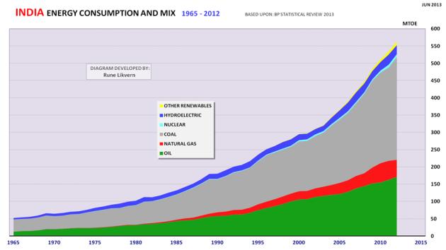 Figur 10: India sin utvikling i totalt energiforbruk for 1965 - 2012 og utvikling mellom energikilder.