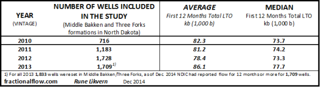 "Table A: The table above shows the number of wells by vintage incorporated in the statistical analysis for the Middle Bakken and Three Forks formations in North Dakota. It also shows the ""average"" well productivity (12 months LTO) totals and the median."