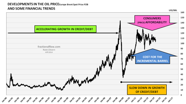 Figure 6: The figure shows the development in the nominal price of oil (Brent spot) for the period January 1995 to April 2014. In the chart is also suggested some macro trends that may have been in play for the formation of the oil price.