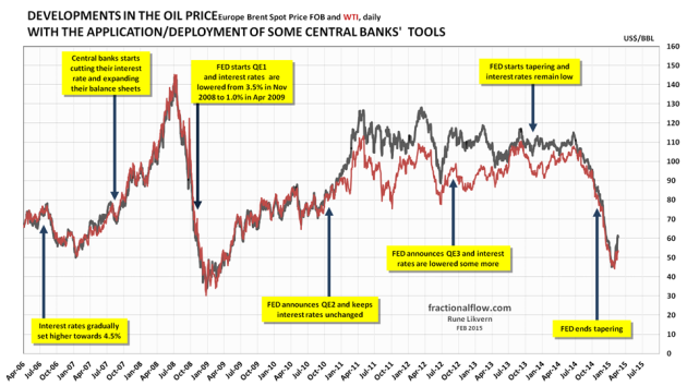 Figure 5: The chart above shows the developments in the oil price [Brent spot, black line and Western Texas Intermediate (WTI), dark red line] and the time of central banks' announcements/deployments of available tools to support the global financial markets which the economy heavily relies upon. The financial system is virtual and thus highly responsive. The chart suggests causation between FED policies and movements to the oil price.