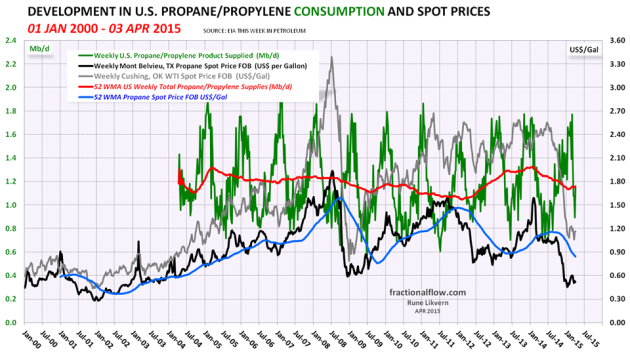 Figure 08: The green line in the chart above shows developments in US propane/propylene supplied (a proxy for consumption) with a trailing 52 week moving average (52 WMA), the orange line, both left hand scale. The black line shows developments in the propane price, spot, Mt Belvieu TX, right hand scale.