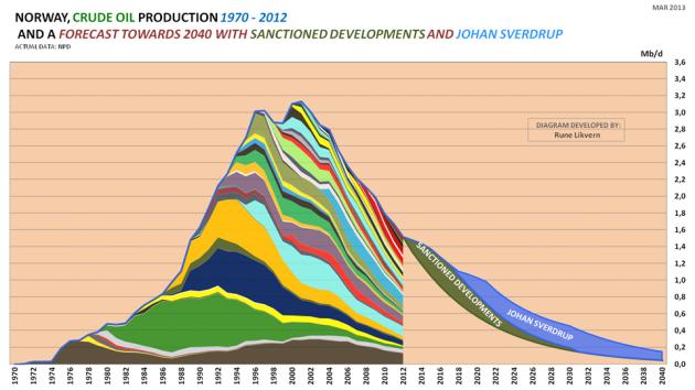 Figur 1: Figuren viser historisk utvinning av råolje (etter felt) for norsk sokkel med data fra Oljedirektoratet (OD) for perioden 1970 - 2012. Figuren viser også en fremskrivning av råoljeutvinningen fra felt mot 2040 basert på vurderinger av fallrater, ODs estimater på gjenværende utvinnbare reserver, utvikling i R/P forhold etc..Videre er det inkludert en prognose på den samlede råoljeutvinningen fra felt som er besluttet utviklet (grønt areal, ref også figur 2) og bidraget fra Johan Sverdrup (blått areal) som nå planlegges satt i utvinning sent i 2018.
