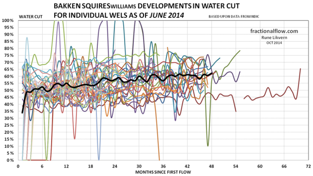 Figure 25: The thin lines in the chart above shows development in the water cut from the individual wells in the Middle Bakken and Three Forks formations in the Squires pool. The thicker black line shows the development of average water cut for all the wells studied.