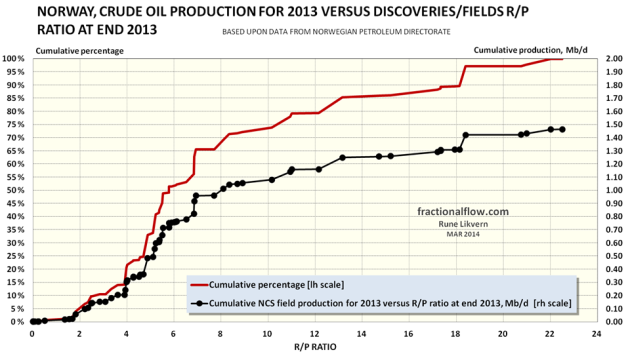 Figure 5: The chart above shows cumulative NCS production versus the producing fields/discoveries R/P ratio at end 2013 plotted against the right hand scale [black dots connected by a black line]. The red line plotted against the left hand scale shows the cumulative portion of the production versus the R/P ratio.