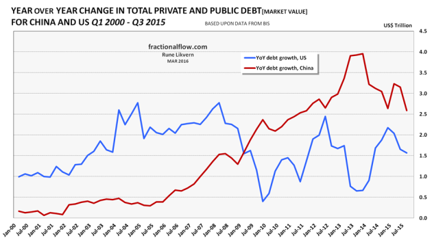 Figure 07: The chart above shows annualized total growth in private and public debt for China and the US from Q1 2000 and as of Q3 2015. (Lines are not stacked.)