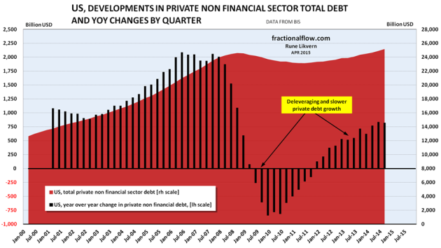 Figure 06: The chart above shows developments in total non financial private debt in the US [red area, right hand scale]. The black columns show YoY changes in non financial private debt in the US by quarter [left hand scale], refer also figures 08, 11 and 12.