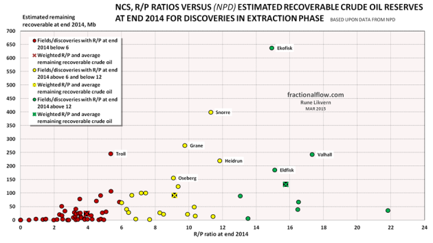 Figure 10: The scatter chart above shows NPD's estimates on remaining recoverable crude oil reserves for NCS fields/discoveries in the extraction phase versus their R/P ratios at end 2014. The crosses in the chart show the weighted R/P ratio and average estimated remaining recoverable crude oil reserves (per discovery/field) for the described ranges.