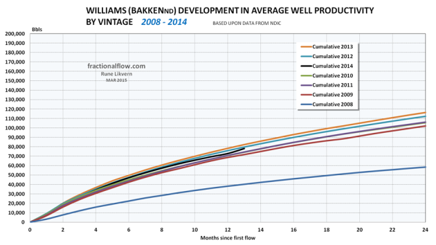 Figure 09: The chart shows the development in average total LTO extraction by vintage for wells in Williams. NOTE: Data for 2014 are not complete with first year totals for all wells.