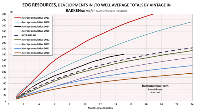 Figure 7: The chart shows the development in average total LTO extraction by vintage for LTO wells were EOG Resources was listed as the business owner per March 2015. NOTE: Data for 2014 are not complete with first year totals for all wells.
