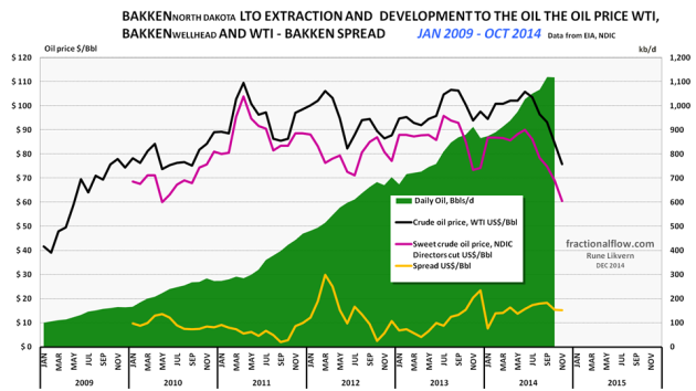 Figure 01: The chart above shows development in Light Tight Oil (LTO) extraction from January 2009 and as of October 2014 in Bakken North Dakota [green area, right hand scale]. The top black line is the price of Western Texas Intermediate (WTI), red middle line the Bakken LTO price (sweet) as published by the Director for NDIC and bottom orange line the spread between WTI and Bakken LTO wellhead all left hand scale.