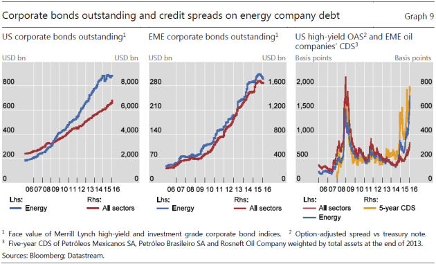 Figure 4: Figure from BIS report [link below] on growth in debt for energy companies.
