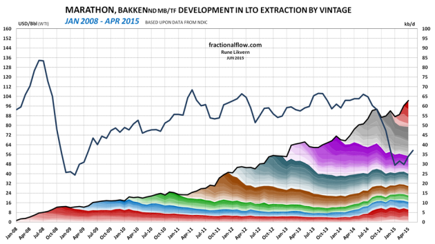 Figure 5: The chart above shows developments by vintage in LTO extraction for marathon in Bakken (ND) as of January 2008 and of April 2015 [right hand scale]. Development in the oil price (WTI) black line is shown versus the left hand scale. The chart does not include contributions from wells starting to flow prior to 2008 and the contributions from these wells normally diminishes as the wells ages.