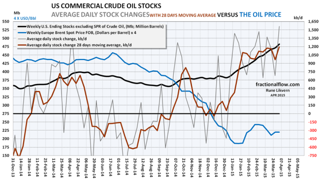 Figure 02: The chart above shows a zoomed in version of figure 01 on recent developments in the oil price (Brent spot), blue line and left hand scale [The oil price has been multiplied by 4 to fit the scaling on the left hand scale]. The thick black line shows the EIA weekly reported total inventory of US commercial crude oil stocks, left hand scale. The chart shows how stocks are built ahead of the driving season and the heating season of 2014. The thin gray line plotted versus the right hand scale shows the daily changes to crude oil inventories from weekly EIA data. The thick red line plotted versus the right hand scale is a trailing 28 days moving average of changes to the crude oil inventories. NOTE: Scaling of the axes.