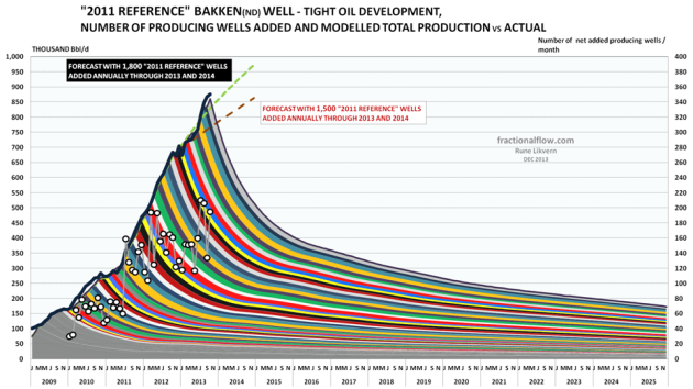 "Figure 02: The colored bands show total production [production profile for the ""2011 average/reference"" well multiplied by the net number of producing  wells added during the month] added by month and its projected development (lh scale). The white circles show net added producing wells by month (rh scale). The thick black line reported production from Bakken (North Dakota) by NDIC (lh scale). The chart also shows forecast developments for total oil production with respectively 1,500 (red dotted line) and 1,800 (light green dotted line) reference wells added annually through 2013 and 2014.  The model was calibrated to start simulations as from January 2010.  NOTE: The chart shows the models forecast towards 2025 from the population of producing wells as of October 2013. Producing wells will continue to be added, thus actual future production will be higher."