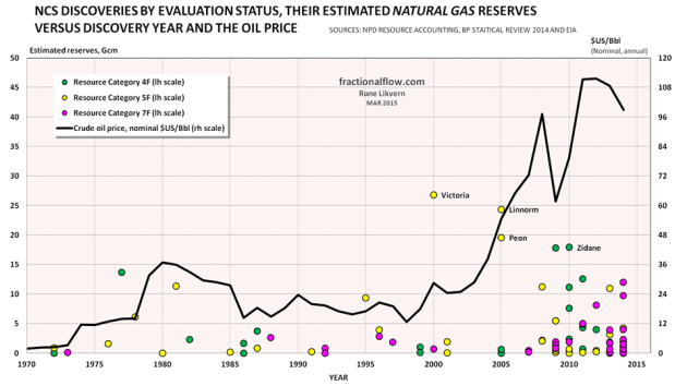 Figure 04: The chart above shows NCS discoveries in various evaluation phases, their estimated recoverable natural gas reserves [left hand scale] versus year of discovery. In the chart is also shown development in the nominal oil price (Brent, black line and right hand scale). Green circles: Resource Category 4F, in planning phase. Yellow circles: Resource Category 5F, development likely, but not clarified. Pink circles: Resource Category 7F, not evaluated. NOTE; For reasons of scaling Johan Sverdrup (which is sanctioned, is by NPD estimated to contain about 11 Gcm natural gas) and Johan Castberg in the Barents Sea and above 72 degrees North (both Category 4F) are not shown.