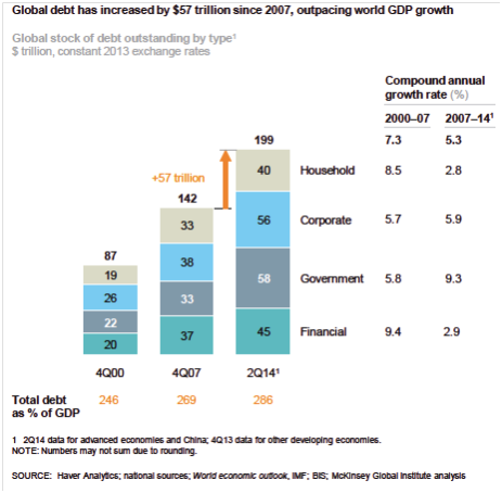 Figure 04: The chart above shows development in global total debt split on sectors. The table below the chart shows total debt as percentage of Gross Domestic Product (GDP).