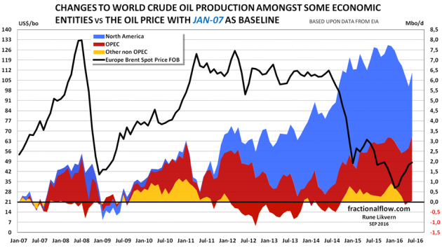 Figure 1: The stacked areas in the chart above shows changes to crude oil supplies split with North America [North America = Canada + Mexico + US], OPEC and other non OPEC [Other non OPEC = World - (OPEC + North America)] with January 2007 as a baseline and per June 2016. Developments in the oil price (Brent spot, black line) are shown against the left axis.