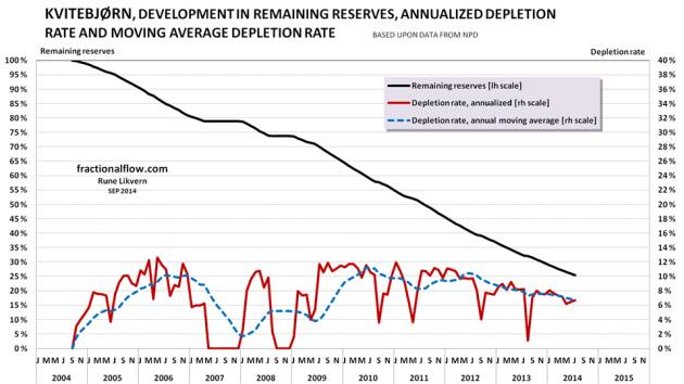 Figure 09: The chart above shows the developments the depletion (black line and left hand scale), the annualized depletion rate (red line, right hand scale) and the annual moving average depletion rate (blue dotted line, right hand scale).