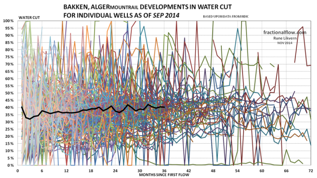Figure 05: The thin lines in the chart above shows development in the water cut from the individual wells in the Middle Bakken and Three Forks formations in the Alger pool. The thicker black line shows the development of average water cut for all the wells studied.