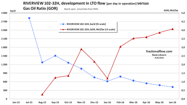 Figure 6: The well presented above had about 3,000 bo/d when started in Jun-15 and was in June-16 down to about 400 bo/d, that is a decline of about 86% over 12 months (one year), ref also figure 4. As can be seen in figure 5 the growth rate for the total for the presented well has slowed considerably. This well was on the confidential status until Nov-15, thus actual number of days in operation and the data on natural gas production was not disclosed by NDIC before Nov-15. Oil runs were used as a proxy for production for Jun-15 - Oct-15.