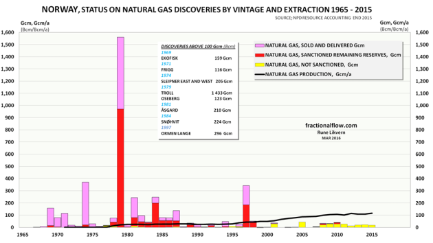 Figure 3: The figure shows the history and the status of the total natural gas discoveries by vintage (stacked columns) since exploration started on the NCS and as of the end of 2015. The rose colored portion of the columns show what has been recovered, sold and delivered. The red portion of the columns is total estimated remaining reserves. The yellow portion of the columns shows reserves in discoveries under evaluation. Furthermore, in the chart is also shown annual production of natural gas since production began in the late 1970s (thick black line). The chart also includes a table that shows the year of discovery for fields estimated to hold more than 100 Giga cubic meters (Gcm = Bcm; Billion cubic meters) of recoverable natural gas.