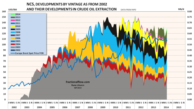Figure 03: The stacked area shows crude oil extraction from discoveries by start- up year as from 2002 (refer to the legend for color code for vintage, right hand scale) together with  the oil price [Brent spot, dark blue line and left hand scale].