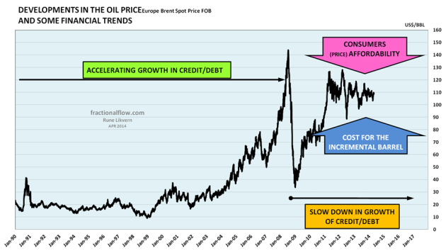 Figure 02: The chart shows the development in the nominal price of oil (Brent spot) for the period January 1990 to April 2014. In the chart is also suggested some macro trends that may have been in play for the formation of the oil price.