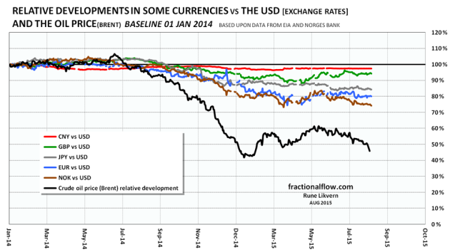Figure 2: The chart above shows relative developments in some currencies (exchange rates) versus the US dollar and the oil price (Brent) with 01 January 2014 as a baseline.