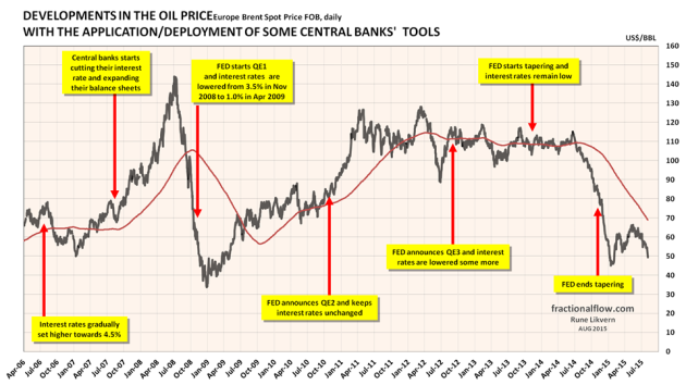 Figure 1: The chart above shows the developments in the oil price [Brent spot, black line. The red line is the smoothed one year moving average] and the time of central banks' announcements/deployments of available monetary tools to support the global financial markets which the economy relies heavily upon. The financial system is virtual and thus highly responsive. NOTE: The chart suggests some causation between FED policies and movements to the oil price. The US dollar is the world's major reserve currency and most currencies are joined to it at the hip.