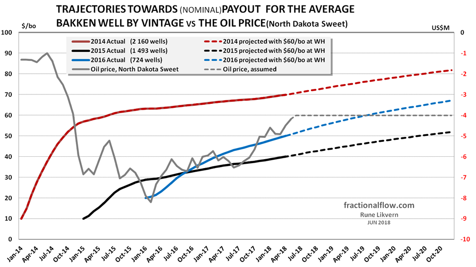 Figure 2 Trajectories towards payout for the 2014 2015 and 2016 Bakken LTO vintages