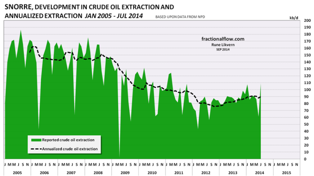 Figure 06: The chart above shows the developments in crude oil extraction from the Snorre field (green area) together with the annualized extraction (black dotted line).