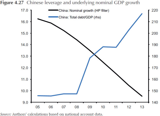 Figure 12: Chart above shows Chinese leverage, changes in total debt to GDP. Note the growth of this metric since 2011.