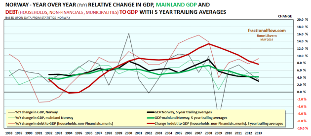 Figure 5: The chart above shows relative developments for Norwegian YoY change in GDP [black lines] and Norwegian mainland YoY change in GDP [green lines] and households, non-Financials and municipalities (munis) YoY change in debt relative to GDP [red lines]. Thicker lines show the 5 year trailing averages.