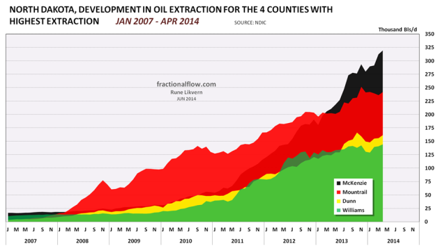 Figure 05: The chart above shows development for oil extraction from the individual counties in North Dakota with the highest oil extraction.