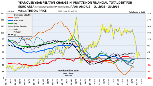 Figure 08: The chart above show developments for year over year (YoY) relative changes to total private debt for the Euro area (thick blue line), the US (thick black dotted line), Japan (thick red line) and some selected European economies [Italy, Portugal, Spain and the UK, refer the legend, all right hand scale]. The chart also shows the development of the oil price (Brent spot [yellow line] and left hand scale).