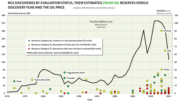 Figure 08: The chart above shows NCS discoveries in various evaluation phases, their estimated recoverable crude oil reserves versus year of discovery. In the chart is also shown development in the nominal oil price (Brent). Green circles: Resource Category 4F, in planning phase. Yellow circles: Resource Category 5F, development likely, but not clarified. Red circles: Resource Category 7F, not evaluated. NOTE; For reasons of scaling Johan Castberg (discovered in 2011, Category 4F, 540 Mb) in the Barents Sea and above 72 degrees North is not shown.