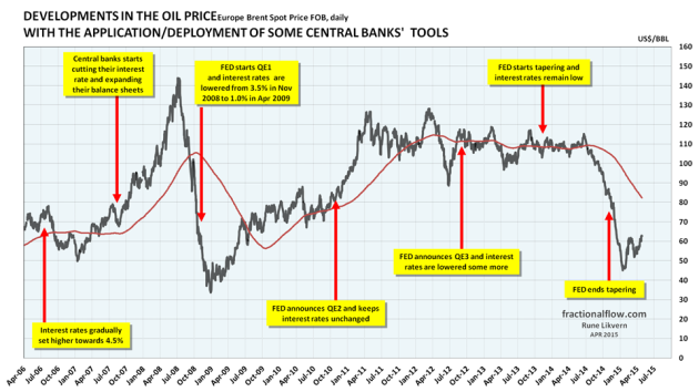 Figure 01: The chart above shows the developments in the oil price [Brent spot, black line] and the time of central banks' announcements/deployments of available monetary tools to support the global financial markets which the economy heavily relies upon. The financial system is virtual and thus highly responsive. NOTE: The chart suggests some causation between FED policies and movements to the oil price. The US dollar is the world's major reserve currency and most currencies are joined to it at the hip.