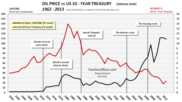 Figure 03: The chart above shows development in the US 10 year Treasury interest [red line, right hand scale] and the nominal oil price [Brent spot, black line and left hand scale] from 1962 to 2013. In the chart is also shown some major events that influenced the oil price and/or the interest rate.