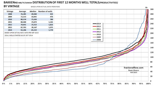 Figure 05: The above chart shows the normal distribution of productivity of the wells by vintage expressed by 12 first months totals for Middle Bakken/Three Forks/Sanish. How to read the chart: The lines show the normal distribution for all studied wells started in 2008 - 2014, ref also the table in the upper left of the chart. 50 % of the 2014 wells have a total first 12 months flow flow of more than 86 kb while 43% were above the average of 92 kb. About 20% of the 2014 wells have a total first 12 months flow of 125 kb or more. kb, kilo barrels = 1,000 barrels