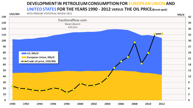 Figure 05: The stacked areas in the chart above shows development in petroleum consumption for European Union [EU] [orange area] and US [blue area] from 1990 and as of 2012 [right hand axis].