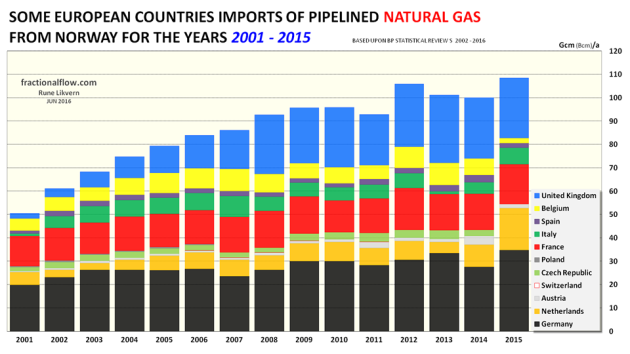 Figure 5: The chart above with the stacked columns shows the pipelined imports of natural gas from Norway by some European countries as from 2001 to 2015.