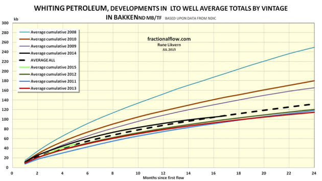 Figure 4: The chart show development in the EUR trajectories for LTO for wells by vintage and which are operated by Whiting.