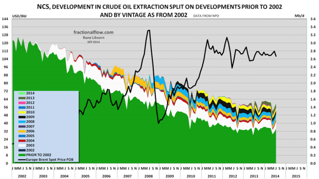 Figure 02: The stacked area shows crude oil extraction from discoveries starting to flow prior to 2002 (green) and flows from discoveries by start- up year (right hand scale) since 2002 together with  the oil price (Brent spot, black line and left hand scale).