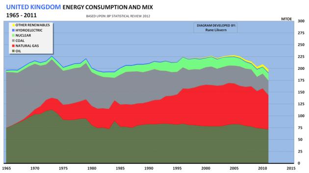 Figur 1: Figuren viser utviklingen i det britiske energiforbruket etter kilde for årene 1965 - 2011 uttrykt i Millioner Tonn Olje Ekvivalenter (MTOE). (Data fra BP Statistical Review 2012).