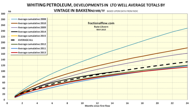 Figure 9: The chart shows the development in average total LTO extraction by vintage for LTO wells were Whiting Petroleum was listed as the business owner per March 2015. NOTE: Data for 2014 are not complete with first year totals for all wells.