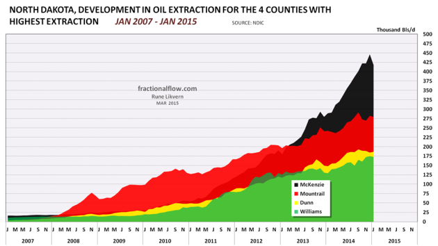 Figure 03: The chart above shows development for oil extraction from the 4 counties in North Dakota with the highest oil extraction.