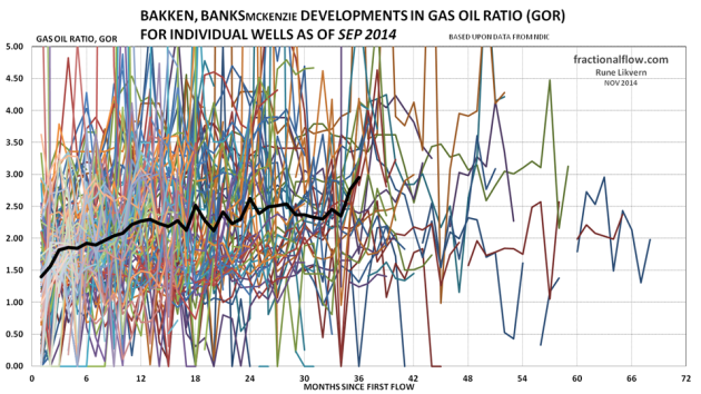 Figure 19: The thin lines in the chart above shows development in the gas oil ratio (GOR) from the individual wells in the Middle Bakken and Three Forks formations in the Banks pool. The thicker black line shows the development for average GOR for all the wells studied.