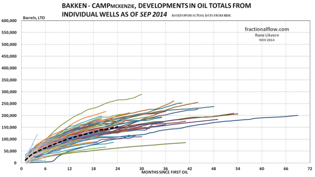 Figure 22: The thin lines in the chart above shows development in total LTO from the individual wells in the Middle Bakken and Three Forks formations in the Camp pool. The thicker black dotted line shows the development for average total LTO for all the wells studied.